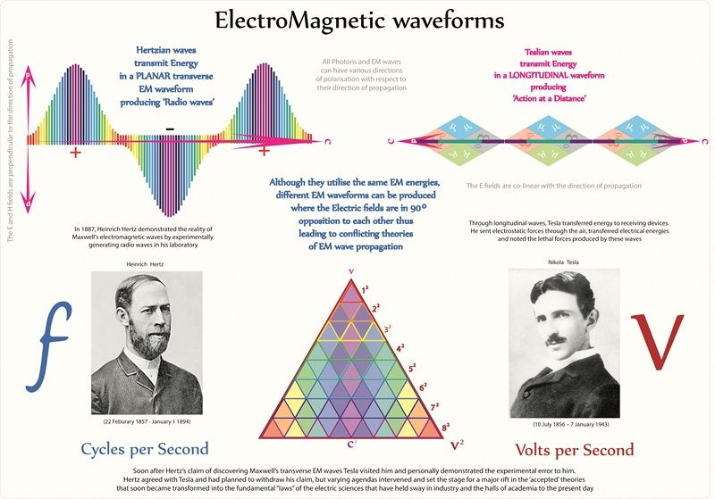 Scalar Waves: What might they Be? Are they in our